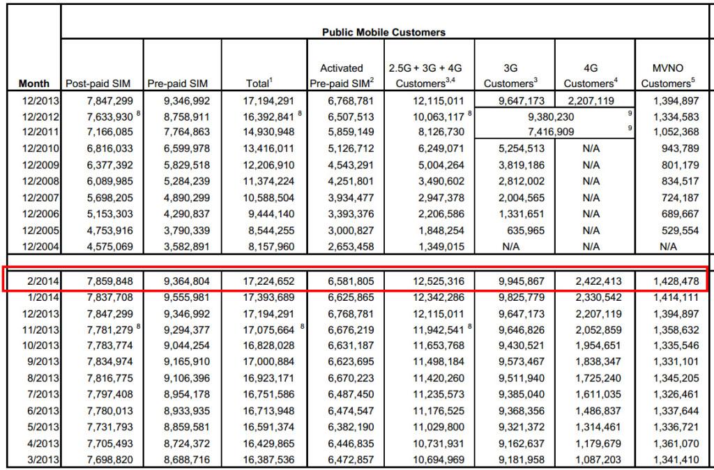 OFCAによる香港のモバイル契約の数値(http://www.ofca.gov.hk/)