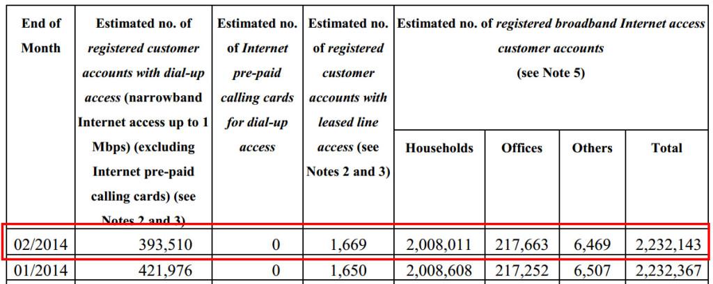 OFCAによる香港におけるISP契約数のデータ(http://www.ofca.gov.hk/)