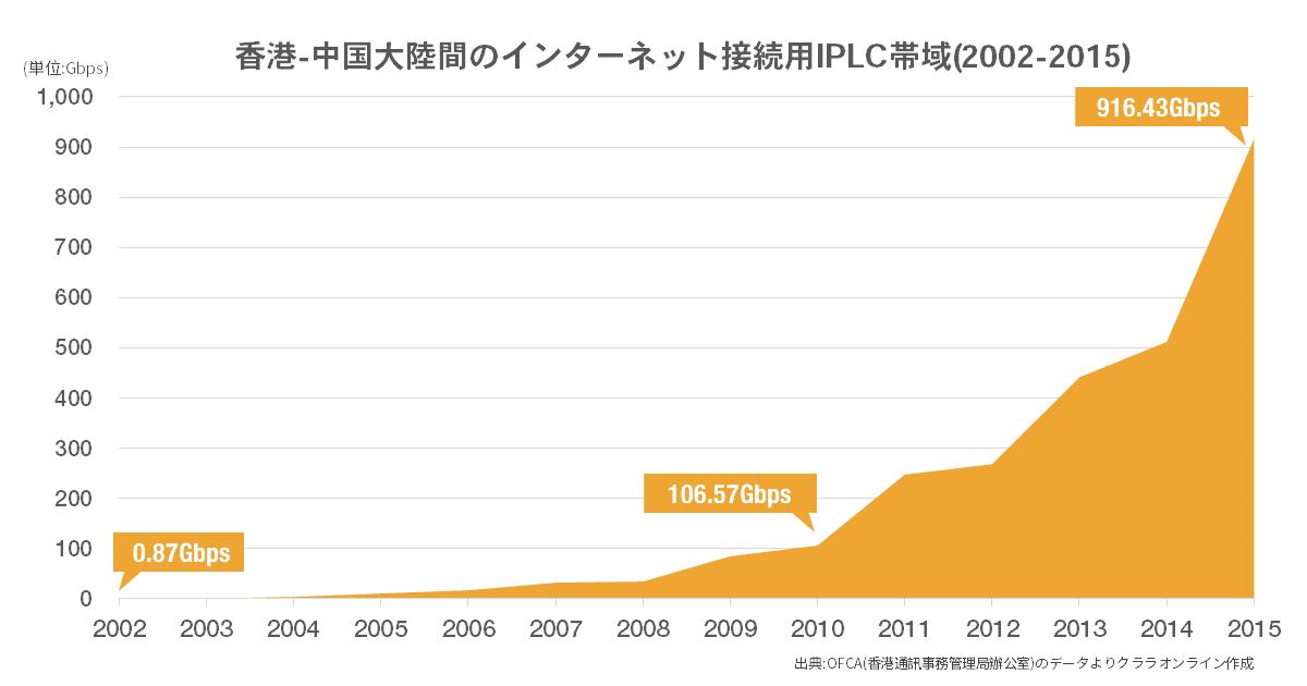 香港・中国大陸間のインターネット接続用IPLCの帯域推移(2002-2015年分)
