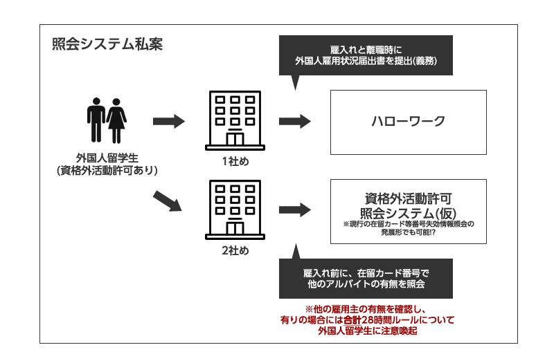 資格外活動許可の照会システムの私案です。