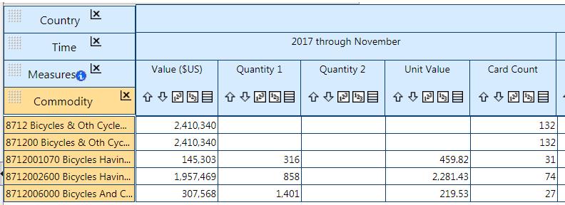 アメリカの貿易統計での日本への自転車輸出(2017/1-2017/11)