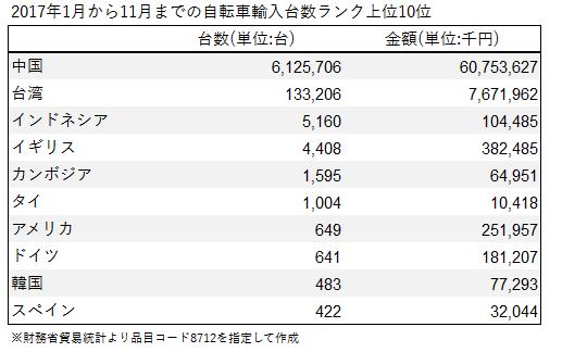 11ヶ月間の国・地域別ランク(自転車輸入台数)