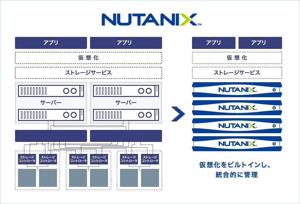 Nutanixの技術でサーバ・ストレージ・ネットワークが統合的に